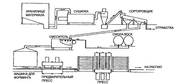 процесс в производстве ДСП